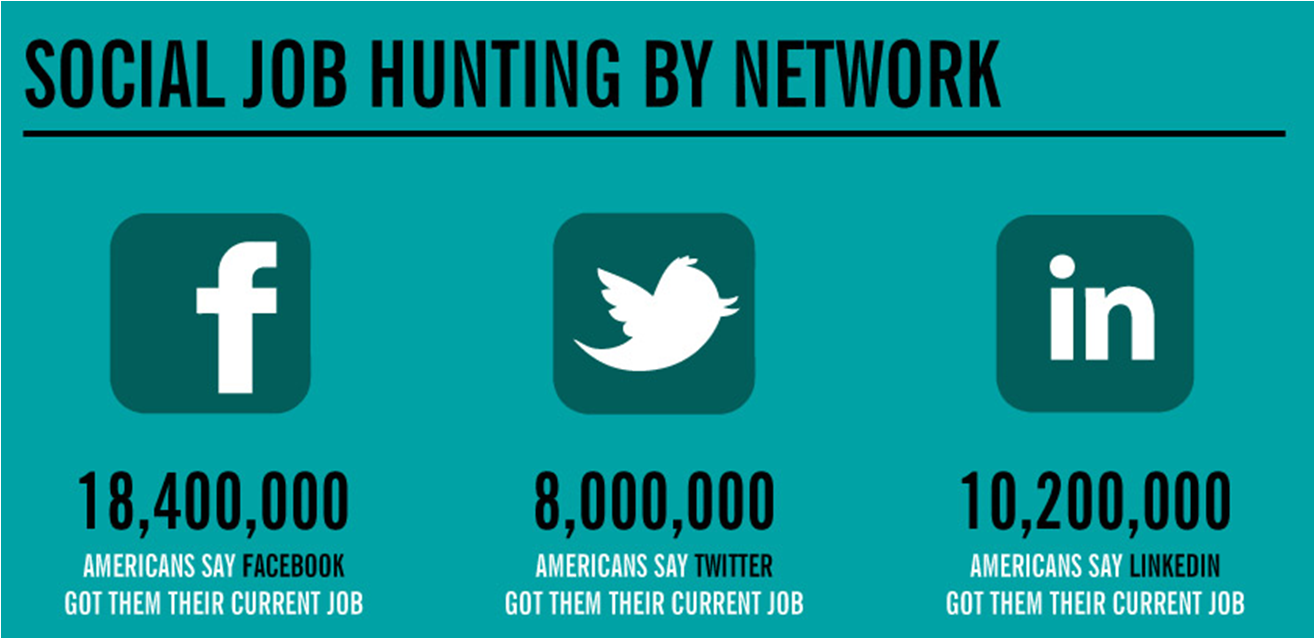How To Find Employees With Twitter – Speaking Socially
